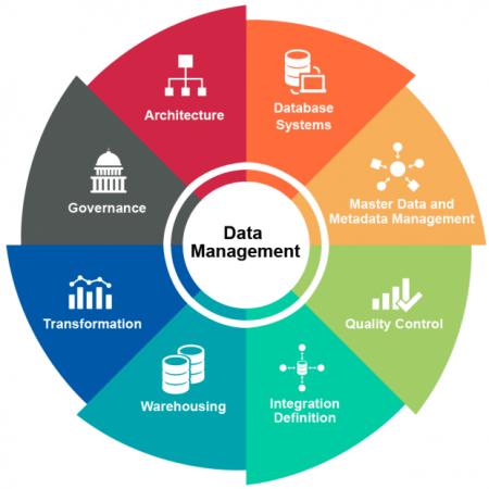 data_management_chart-620x620